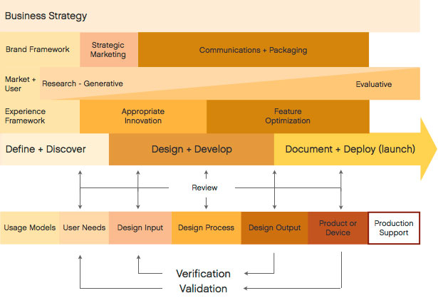 Brilliant Medical Device Design Process 615 x 425 · 45 kB · jpeg