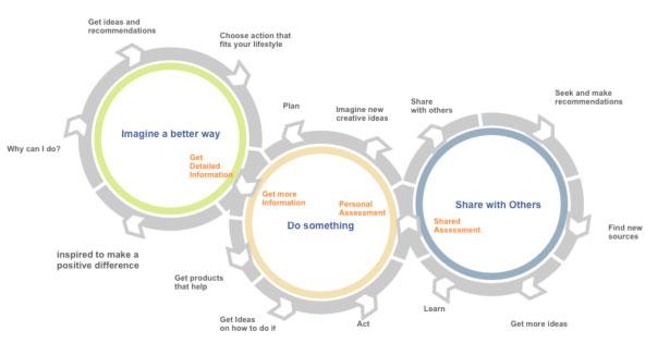 Usage Model Flow